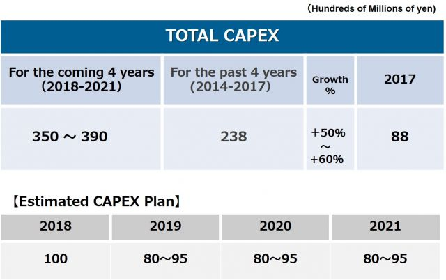 Total CAPEX in Stage Ⅲ (2018-2021)