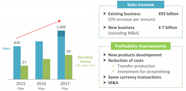 Achieving FY2017 Targets