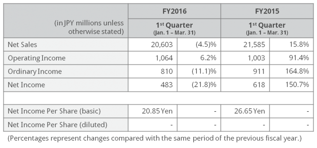 1Q16 Results Summary