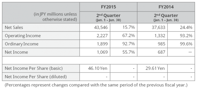 2Q15 Financial Results