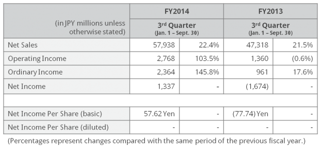 3Q14 Results Summary