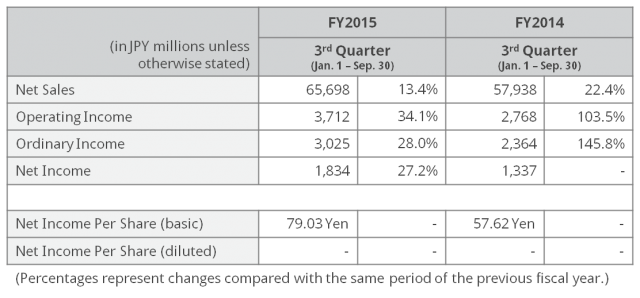 3Q15 Financial Results