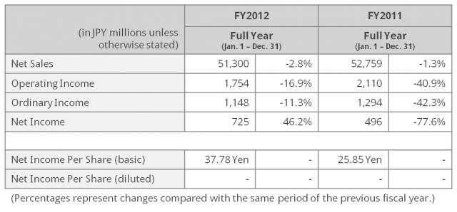 FY12 Results Summary