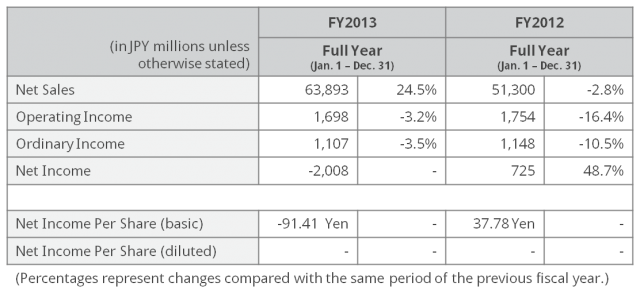 FY13 Results Summary
